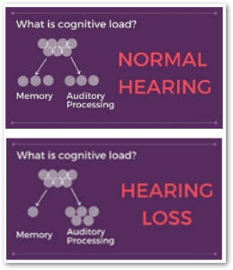 Diagram of Cognitive Load Theory illustrating how auditory processing can impact memory.