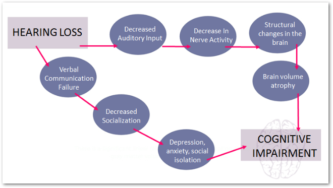 diagram of the Cascade Theory of Hearing Loss and Cognitive Decline